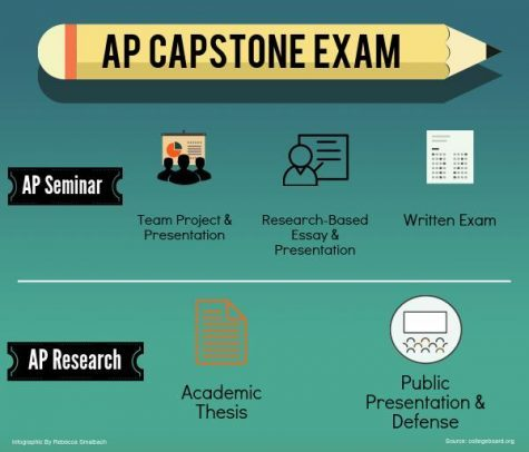 MHS capstone program adds new research course