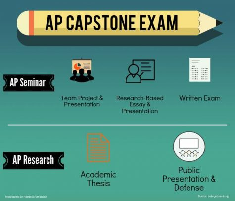 'Caps' off to new program - The newly implemented AP Capstone Program and its classes